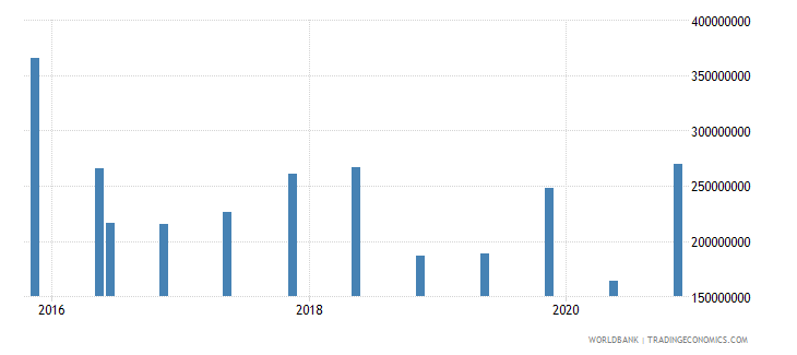 bosnia and herzegovina 14_debt securities held by nonresidents wb data