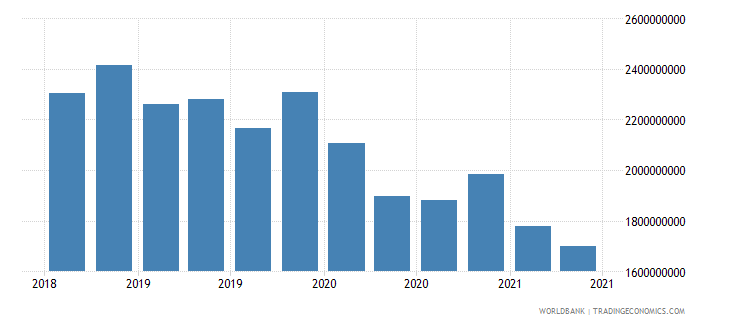 bosnia and herzegovina 22_liabilities to bis banks locational total wb data