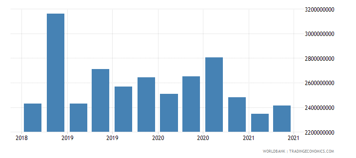 bosnia and herzegovina 23_liabilities to bis banks consolidated total wb data