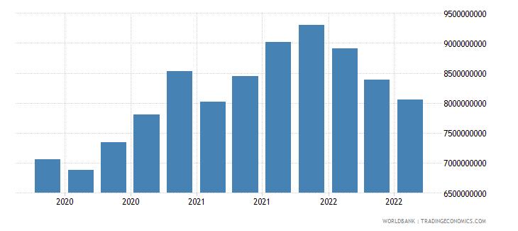 bosnia and herzegovina 24_international reserves excluding gold wb data
