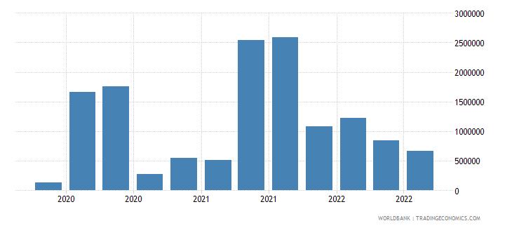 bosnia and herzegovina 25_sdr holdings wb data