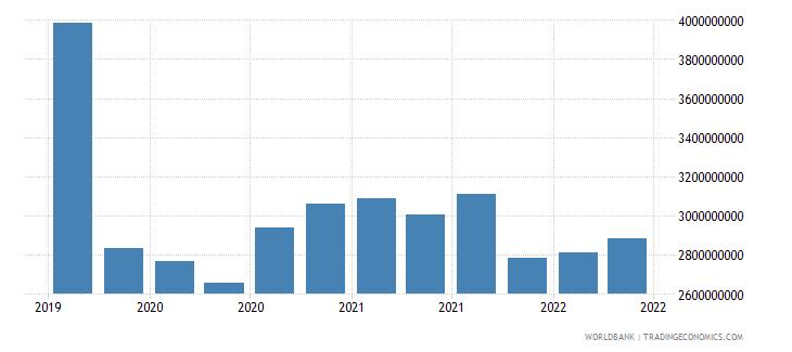 bosnia and herzegovina 27_cross border deposits with bis rep banks wb data