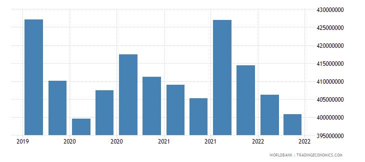 bosnia and herzegovina 28_cross border dep with bis banks nonbanks wb data