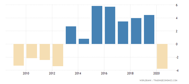 bosnia and herzegovina adjusted net national income annual percent growth wb data