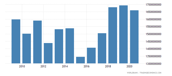 bosnia and herzegovina adjusted net national income current us$ wb data