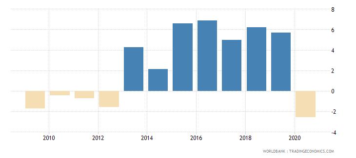bosnia and herzegovina adjusted net national income per capita annual percent growth wb data