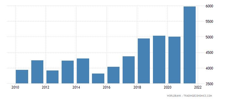 bosnia and herzegovina adjusted net national income per capita current us$ wb data