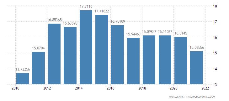 bosnia and herzegovina adjusted savings consumption of fixed capital percent of gni wb data