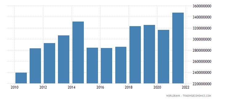 bosnia and herzegovina adjusted savings consumption of fixed capital us dollar wb data