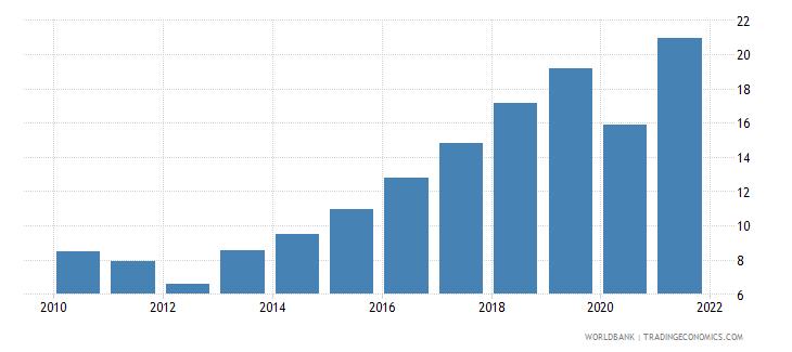 bosnia and herzegovina adjusted savings gross savings percent of gni wb data