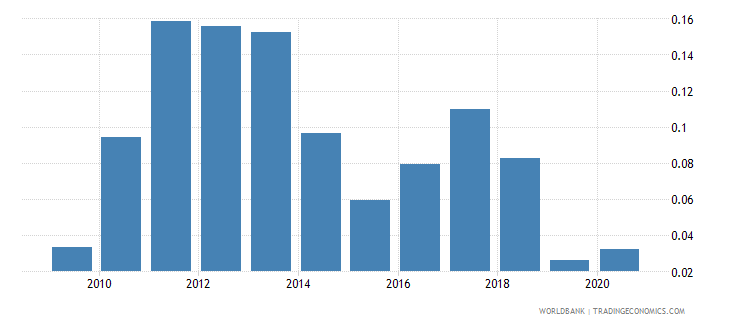 bosnia and herzegovina adjusted savings mineral depletion percent of gni wb data