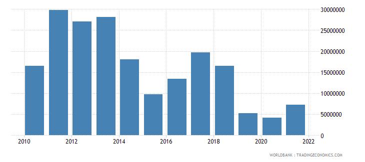 bosnia and herzegovina adjusted savings mineral depletion us dollar wb data