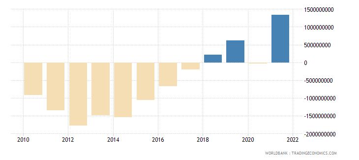 bosnia and herzegovina adjusted savings net national savings us dollar wb data