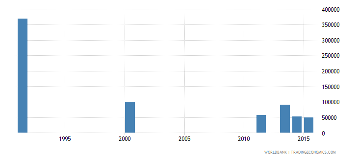 bosnia and herzegovina adult illiterate population 15 years both sexes number wb data