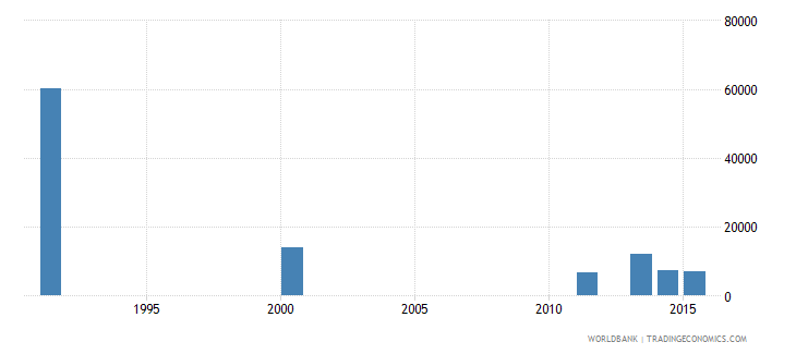 bosnia and herzegovina adult illiterate population 15 years male number wb data