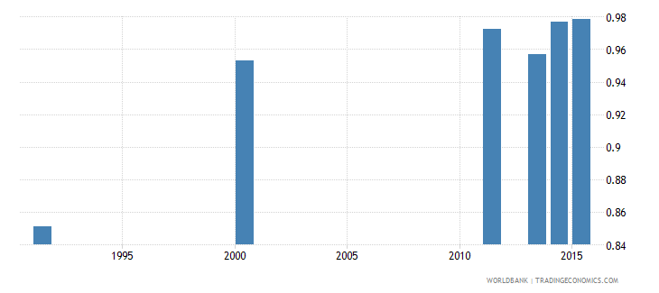 bosnia and herzegovina adult literacy rate population 15 years gender parity index gpi wb data
