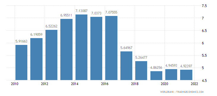 bosnia and herzegovina agricultural raw materials exports percent of merchandise exports wb data