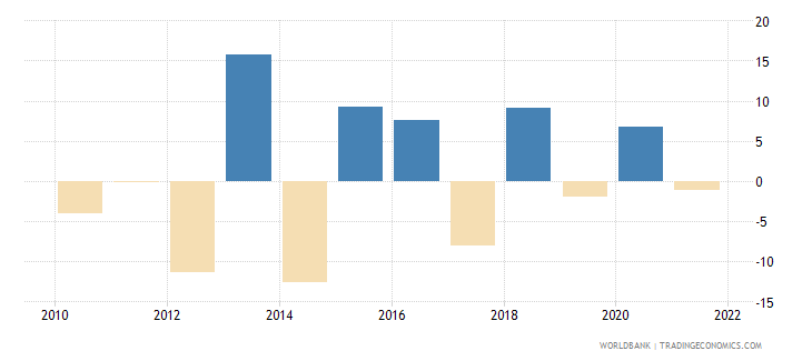 bosnia and herzegovina agriculture value added annual percent growth wb data