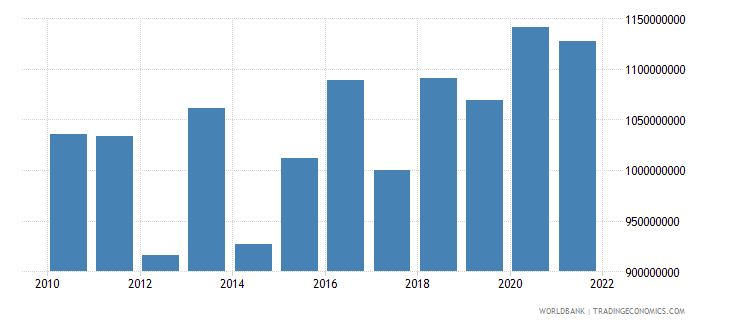 bosnia and herzegovina agriculture value added constant 2000 us dollar wb data