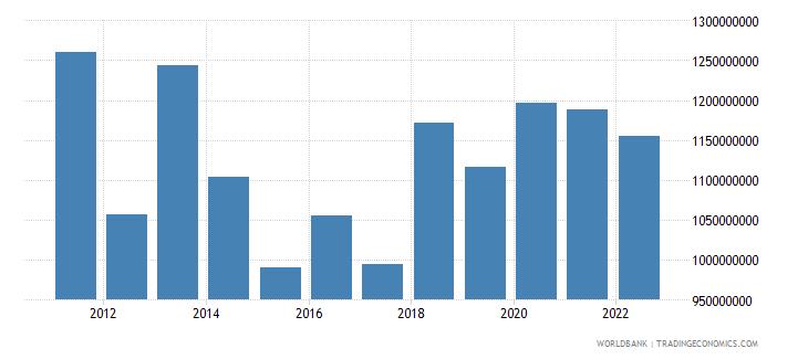 bosnia and herzegovina agriculture value added us dollar wb data