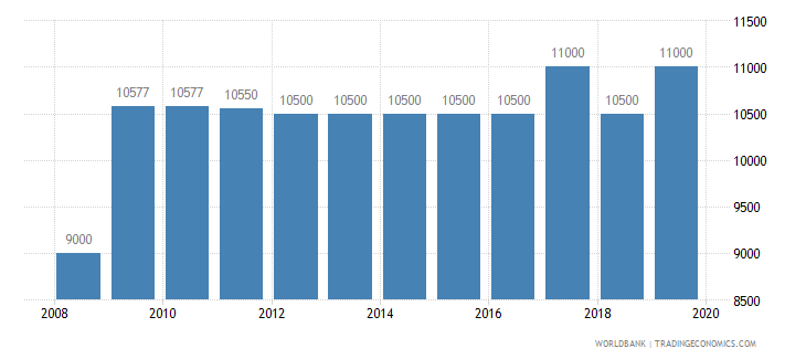 bosnia and herzegovina armed forces personnel total wb data