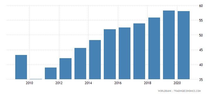 bosnia and herzegovina automated teller machines atms per 100 000 adults wb data
