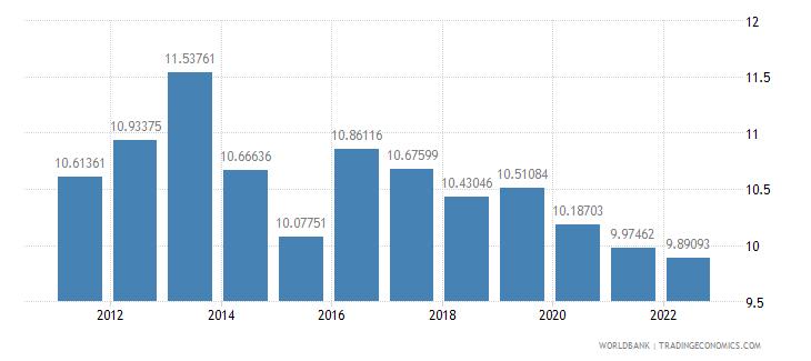 bosnia and herzegovina bank capital to assets ratio percent wb data