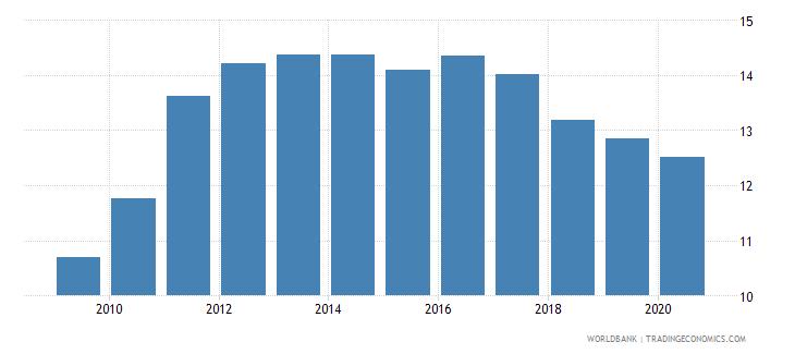 bosnia and herzegovina bank capital to total assets percent wb data
