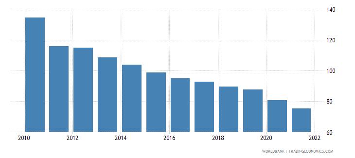 bosnia and herzegovina bank credit to bank deposits percent wb data