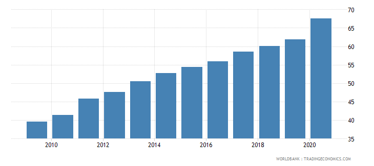 bosnia and herzegovina bank deposits to gdp percent wb data
