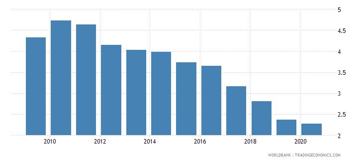 bosnia and herzegovina bank lending deposit spread wb data