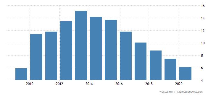 bosnia and herzegovina bank nonperforming loans to gross loans percent wb data