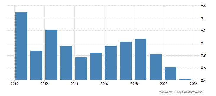 bosnia and herzegovina birth rate crude per 1 000 people wb data