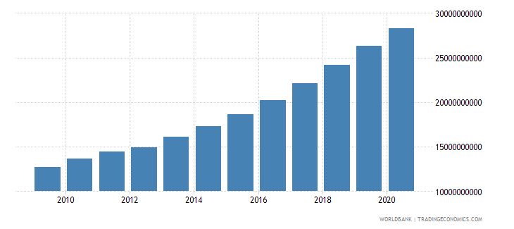 bosnia and herzegovina broad money current lcu wb data