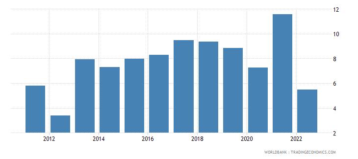 bosnia and herzegovina broad money growth annual percent wb data