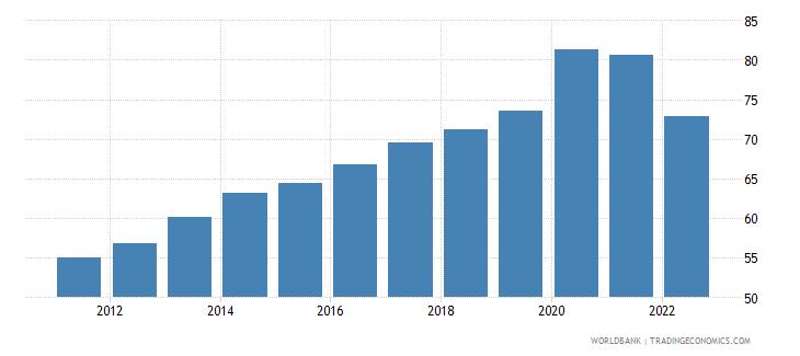 bosnia and herzegovina broad money percent of gdp wb data