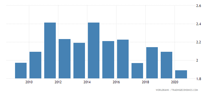 bosnia and herzegovina broad money to total reserves ratio wb data