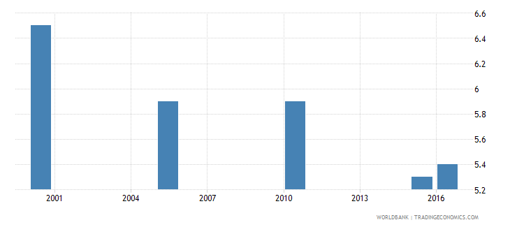 bosnia and herzegovina cause of death by communicable diseases and maternal prenatal and nutrition conditions ages 15 34 female percent relevant age wb data