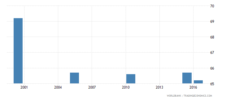 bosnia and herzegovina cause of death by injury ages 15 34 male percent relevant age wb data