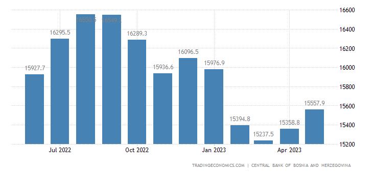 Bosnia And Herzegovina Central Bank Balance Sheet
