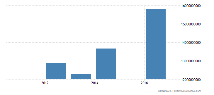 bosnia and herzegovina central government debt total current lcu wb data