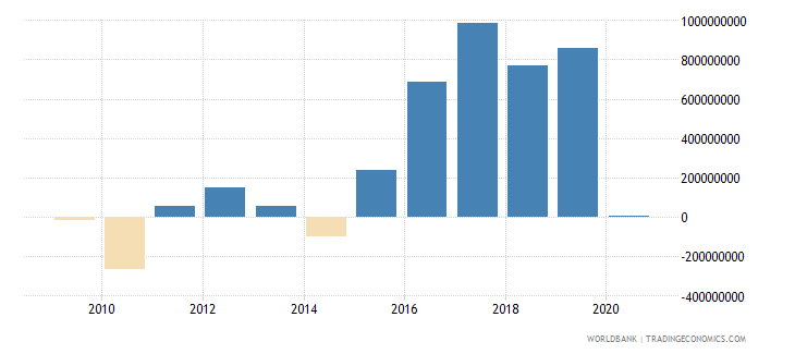 bosnia and herzegovina changes in inventories constant lcu wb data