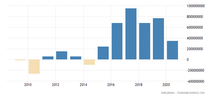 bosnia and herzegovina changes in inventories current lcu wb data