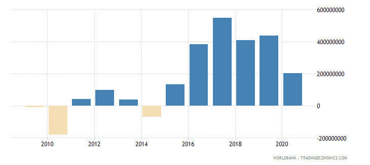 bosnia and herzegovina changes in inventories us dollar wb data