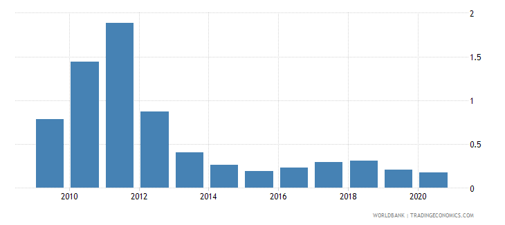 bosnia and herzegovina coal rents percent of gdp wb data