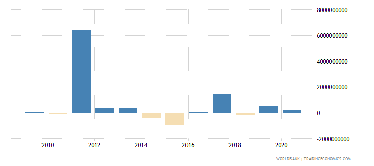 bosnia and herzegovina commercial banks and other lending ppg  plus  png nfl us dollar wb data