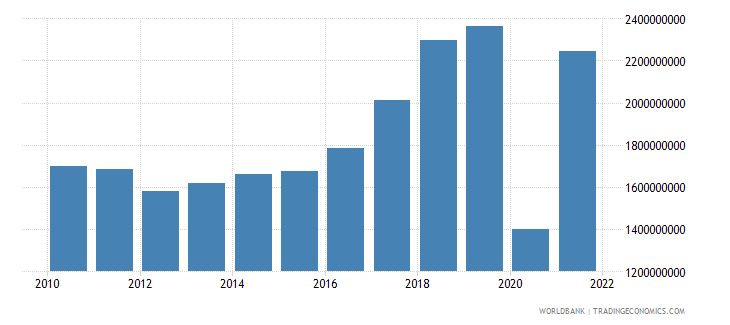bosnia and herzegovina commercial service exports us dollar wb data
