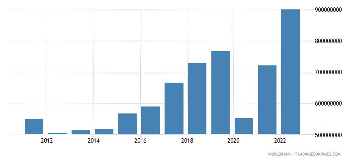 bosnia and herzegovina commercial service imports us dollar wb data