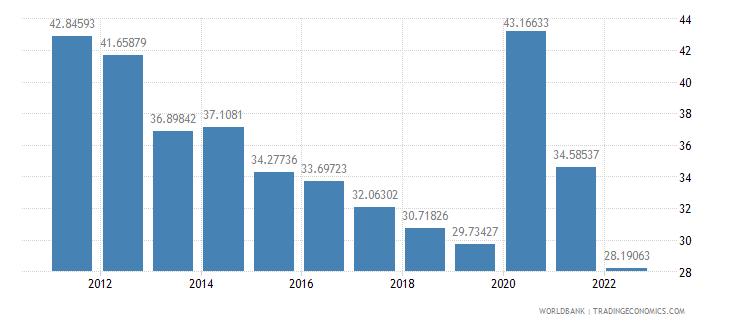bosnia and herzegovina communications computer etc percent of service exports bop wb data