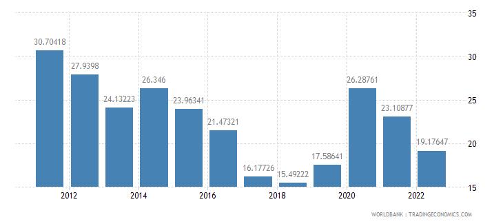 bosnia and herzegovina communications computer etc percent of service imports bop wb data